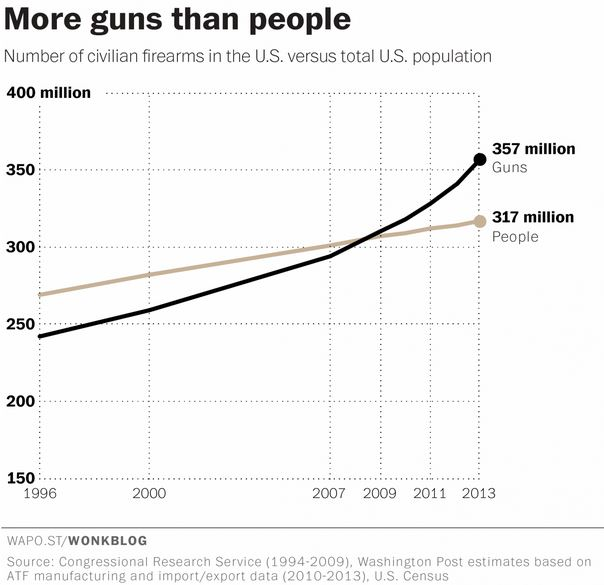 More Guns than People