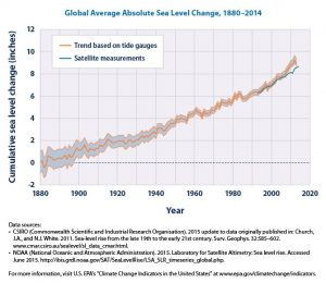 Climate change due to increasing carbon dioxide concentration from burning coal oil and gas is causing sea level and temperature to rise.