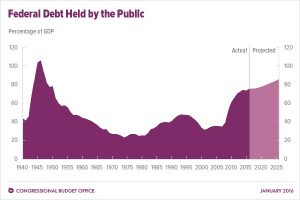 Graph of the National debt of the United States showing the amount owed by our federal government and ultimately by the People under Congressional Controls and Limits.