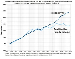 Economic Productivity and Median Family Income