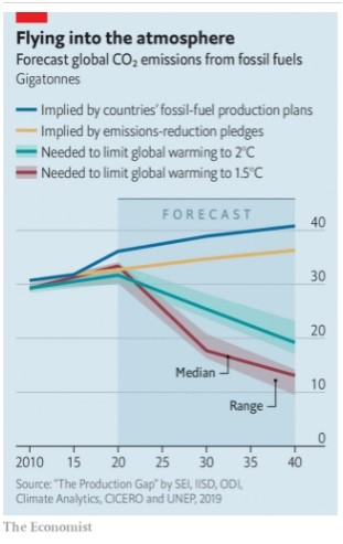 Global CO2 Forecast, Nov. 23, 2019